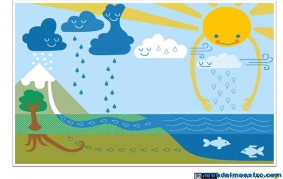 Dibujos Para Colorear Del Ciclo Del Agua Para Ninos: Ciclo Del Agua Para Niños