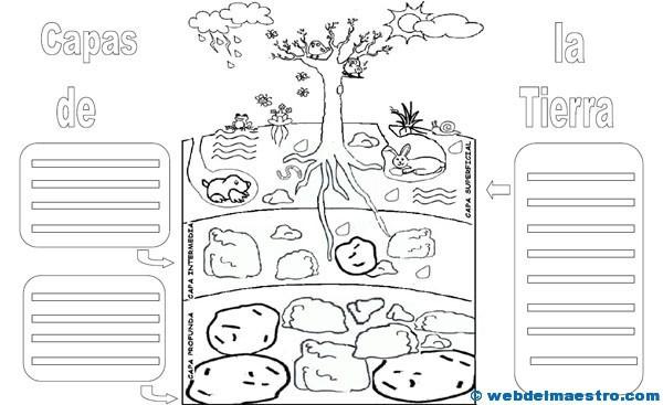 Capas de la Tierra para niños - Web del maestro