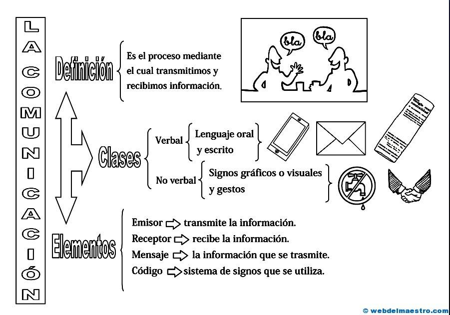 La comunicación - Web del maestro