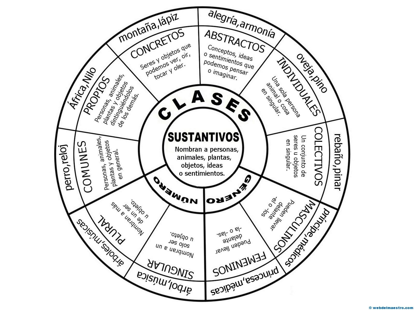 Sustantivos - Web del maestro