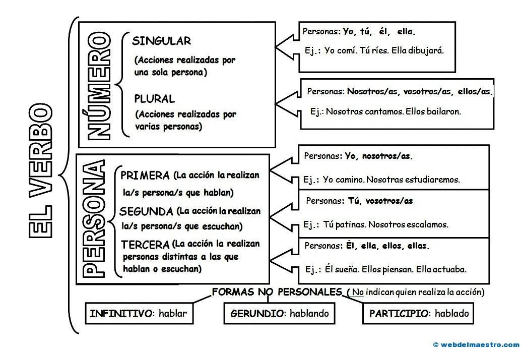 Los verbos - Web del maestro