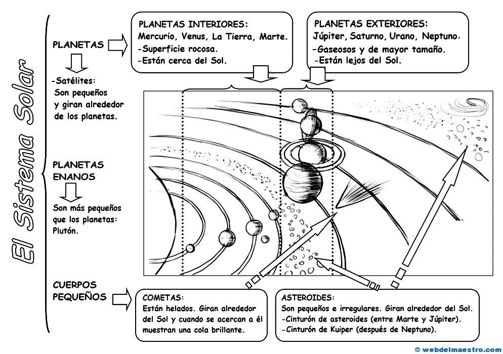 Dibujos Para Colorear Del Sistema Solar: Sistema Solar Para Niños (II)